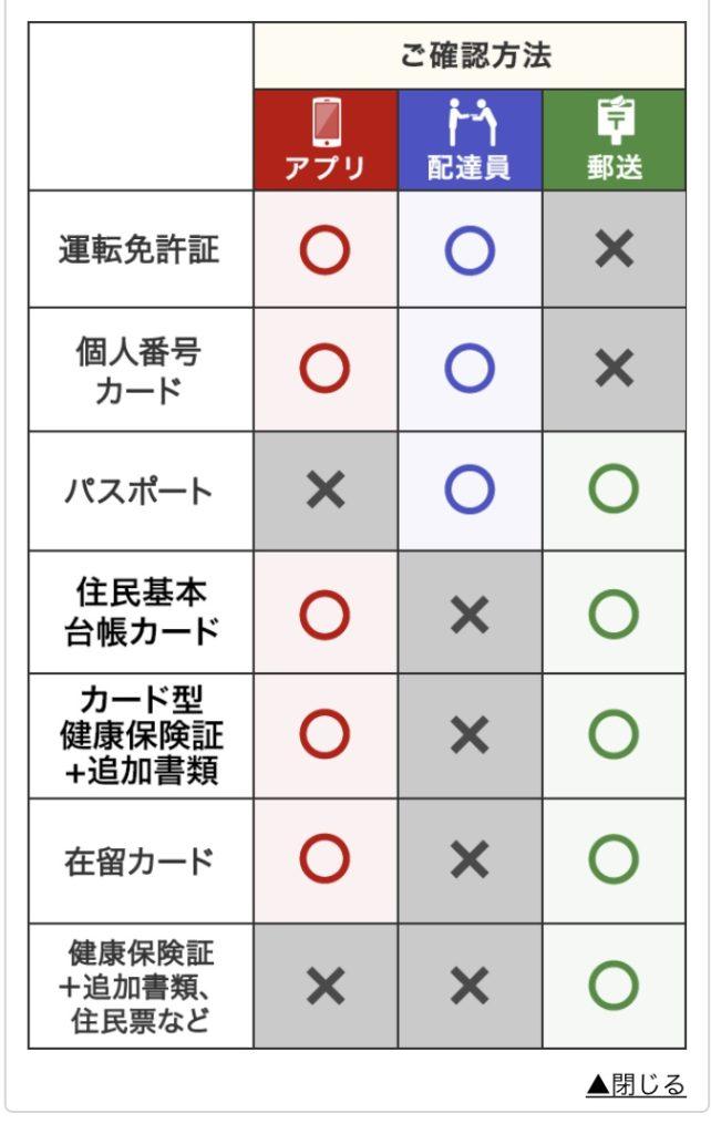 楽天銀行の申し込み手順・やり方7